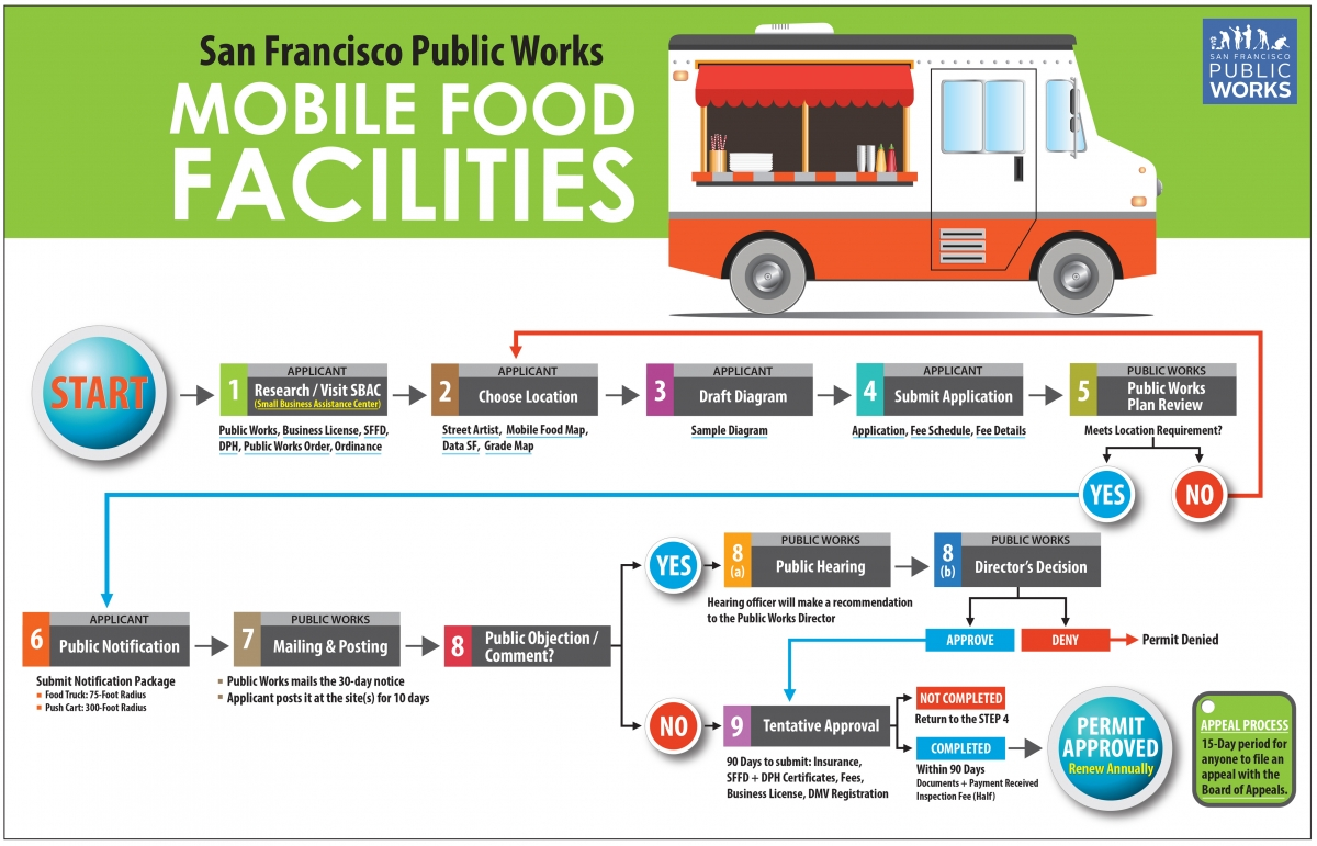 Mobile Food Facilities Public Works